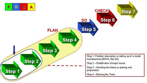 Focused Improvement 7 steps