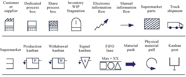VSM symbols icons template