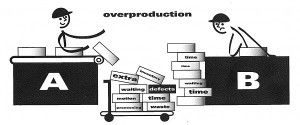 7 Wastes: Overproduction