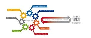 APQP – Product and Process Validation