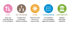 Implementing 5S Workplace Organization Methodology