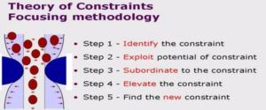 Theory of Constraints (TOC)