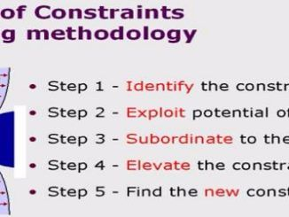theory of coinstraints TOC