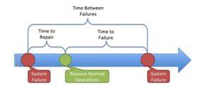 MTBF, MTTR, MTTF & FIT – Explanation of Terms