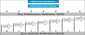 Key Performance Indices and Key Activity Indicators