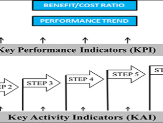 WCM A KAI & KPI overview applied step by step