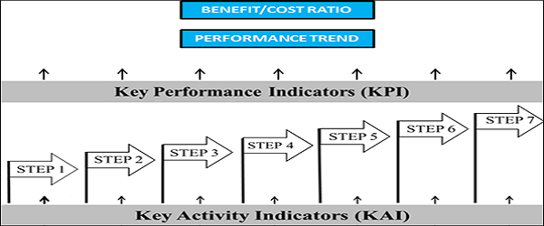 WCM A KAI & KPI overview applied step by step