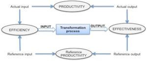 Difference between efficiency, effectiveness and productivity
