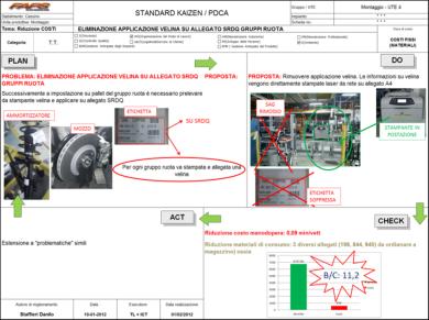 WCM Standard Kaizen analysis Example
