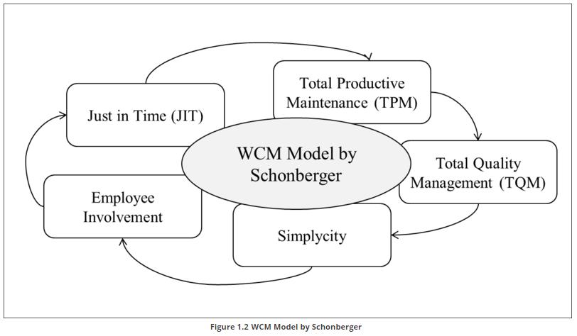 WCM model