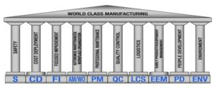 WCM Pillars: Description and Features