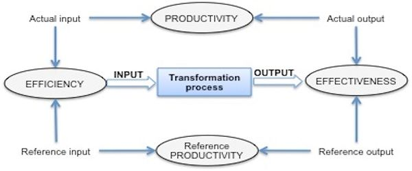 Difference between efficiency and productivity