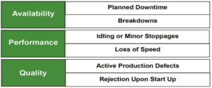 Design of a production system – several time-losses