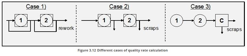 Different cases of quality rate calculation