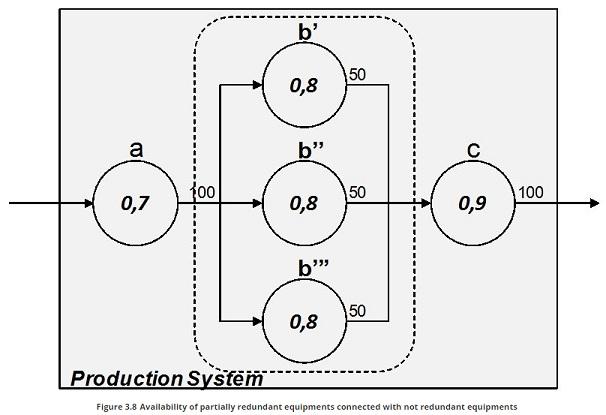 partially redundant equipment conectet with non redundant equipment