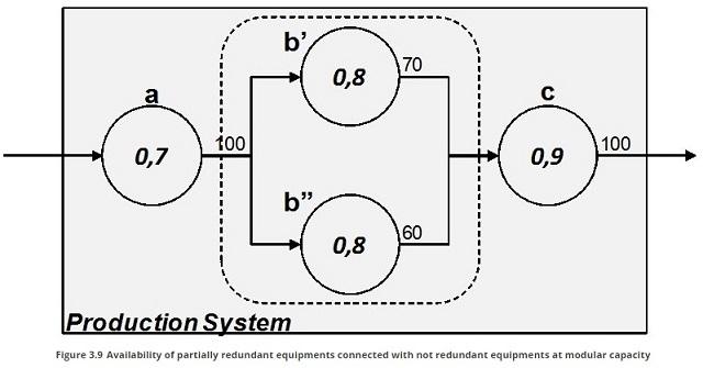 modular capacity equipments redundant