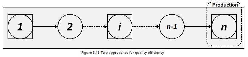 wo approaches for quality efficiency